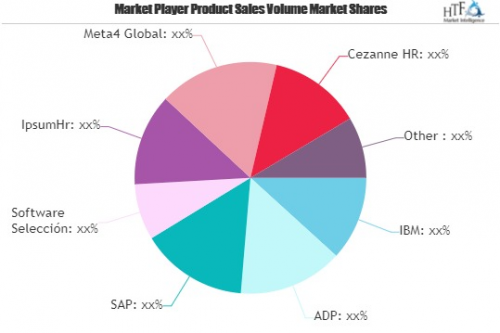 Core HR Software Market Is Thriving Worldwide| IBM, ADP, SAP'