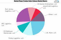 Food Logistics Market May See a Big Move | Major Giants Trin