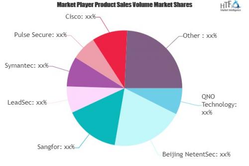 SSL VPN Products Market'