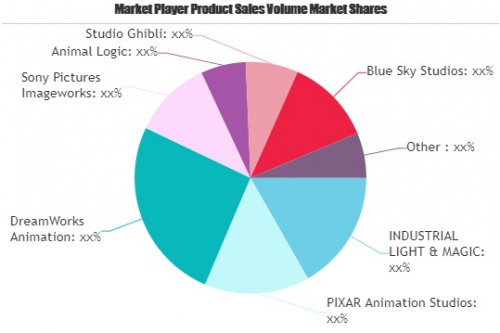 Post-Production Market'