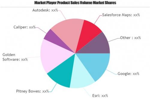 GIS Software Market'