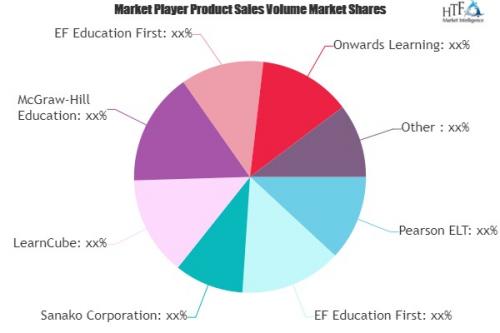 Digital English Language Learning Market'