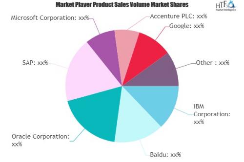 Digital Marketing Transformation Market'