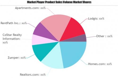 Online Home Rental Services Market'