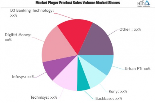 Banking as a Digital Platform Market Is Thriving Worldwide|'