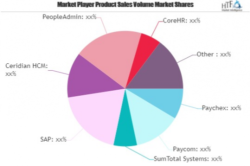 Healthcare HR Software Market May See a Big Move | Paychex,'