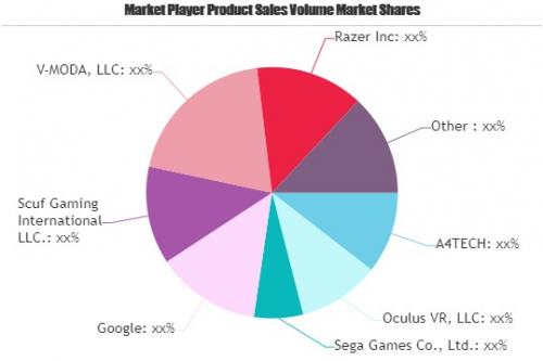 Gaming Hardware Market'