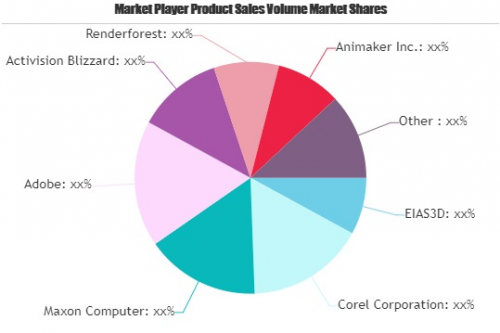 Animation and Videogame Market'