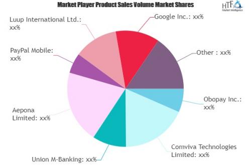 Mobile Banking Market'