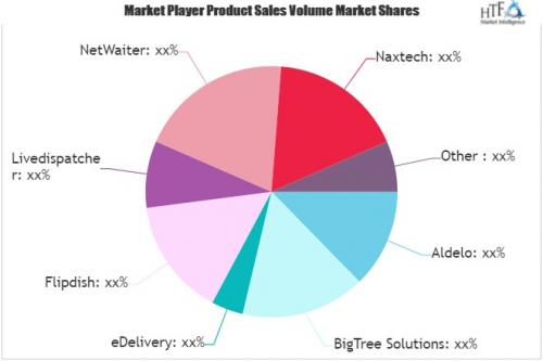 Food Delivery Software Market'