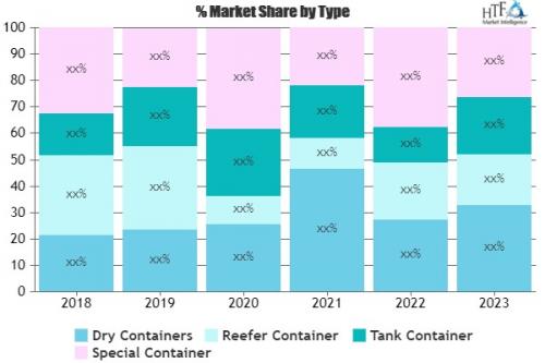 Container Fleet Market'