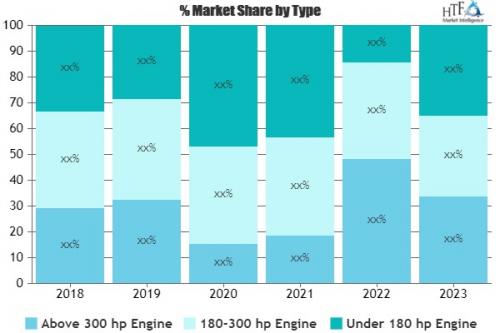 Aircraft Piston Engines Market'