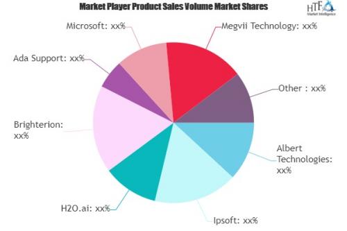 Artificial Intelligence Software Market'