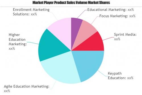 Education Marketing Services Market'
