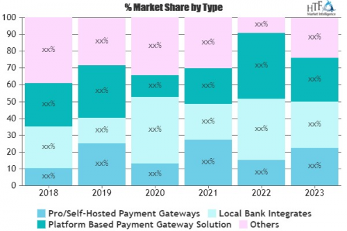 Online Payment Gateway Market'