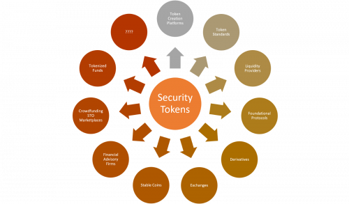 Security Tokens'