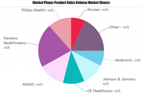 Medical Devices Market'
