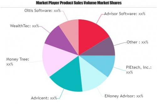 Financial Planning Software Market'