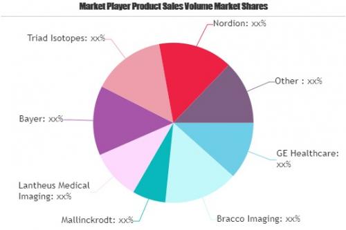 Nuclear Medicine Market'