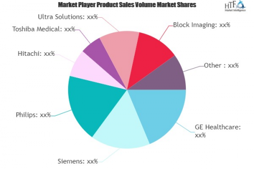 Reprocessed Medical Devices Market'