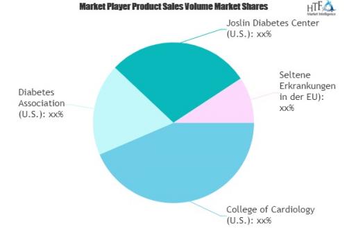 Patient Registry Software Market'