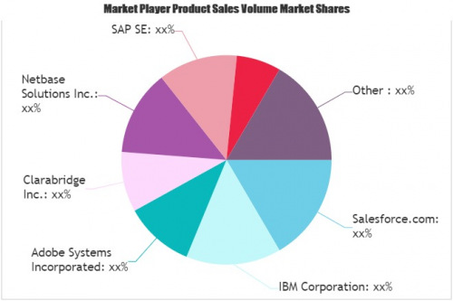 Social Media Analytics Market'
