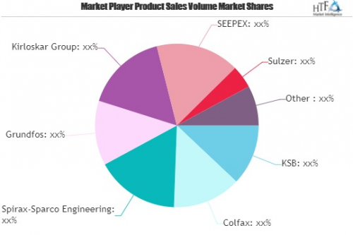 Smart and Intelligent Pumps Market to See Massive Growth by'