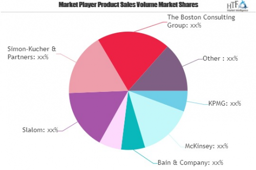 Corporate Strategy Market May See a Big Move | Major Giants'