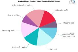Open IoT Platform Market to See Huge Growth by 2026 : Bosch,'