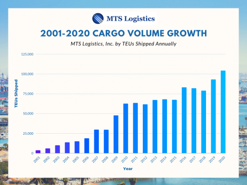 MTS Logistics 2000-2021 Cargo Volume Growth'
