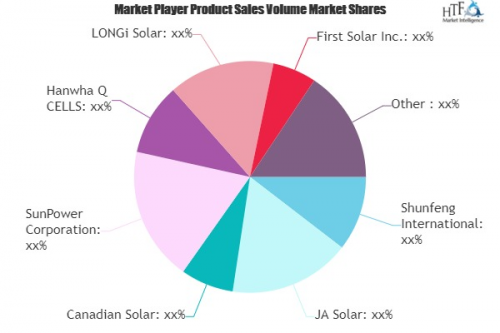 Solar Power Equipments Market'