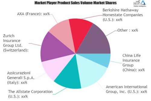 Automotive Insurance Market'