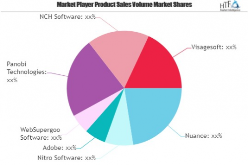 PDF Software Market May Set New Growth Story | Nuance, Nitro'