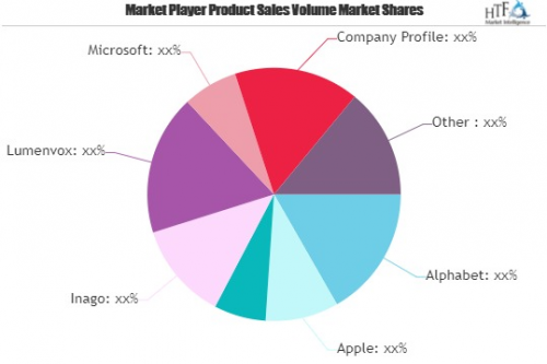 Voice Recognition Market Outlook 2021: Hidden Trends and Gro'