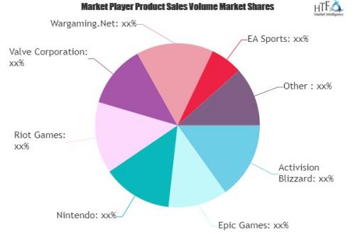 E-sports Market'