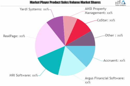 Real Estate Software Market is Booming Worldwide to Generate'