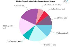 Online Meal Kit Delivery Service Market to See Huge Growth b'