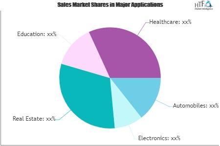 Online Classified AD Platform Market'