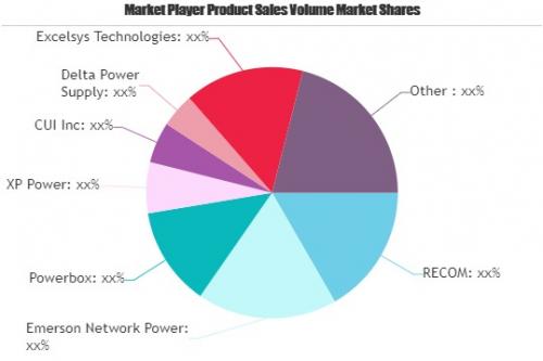 Medical Power Supply Market'