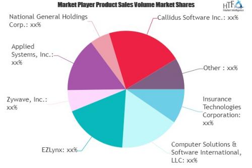 Insurance Agency Software Market'