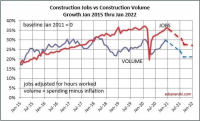 Construction jobs take a hit overall when considering non-re