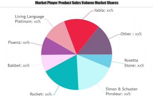 Language Learning Software Market'
