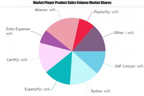 Expense Management Software Market'