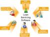 Loan Servicing Software'