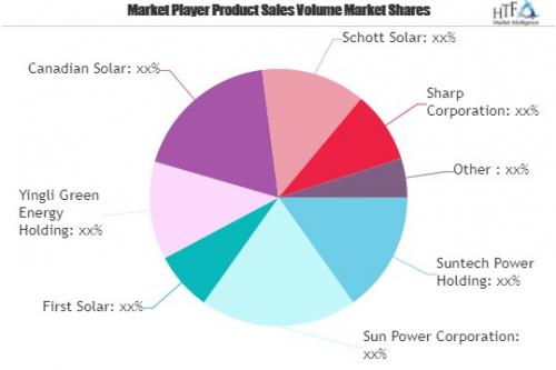 Solar Photovoltaic (PV) Market'