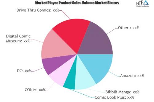 Online Comic Platform Market'
