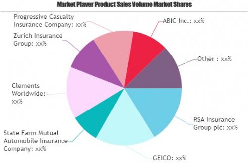 Online Insurance Market'