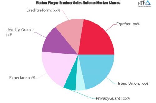 Credit Assessments (Credit Scores) Market'