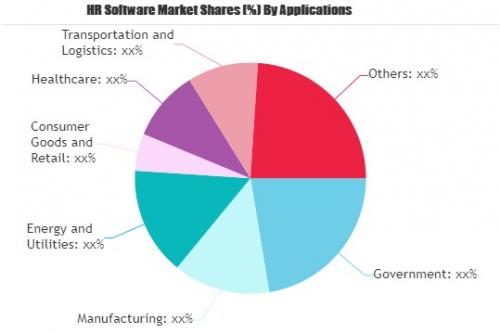 HR Software Market'