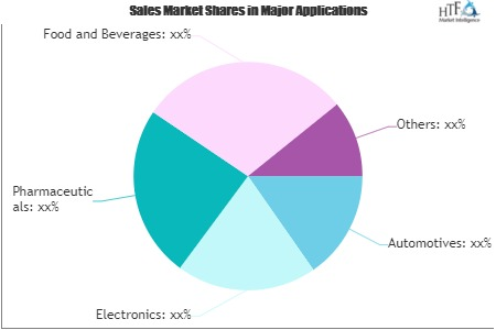 Manufacturing Operations Management Solution Market'